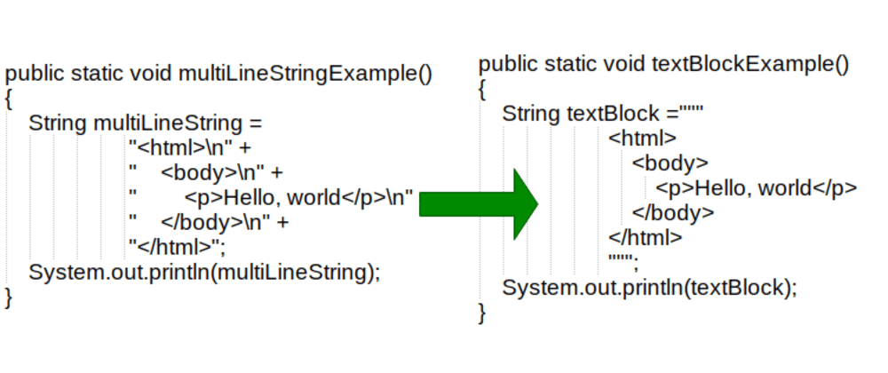 Cover image for Text Blocks: No more errors in Java multi-line Strings