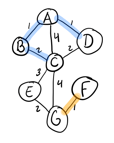 Adding the B-C edge in Kruskal's algorithm