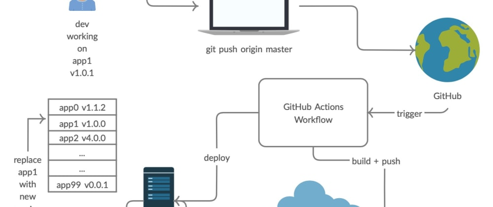 Cover image for Continuous Delivery With Github Actions, Docker and Traefik on a Virtual Private Server (Part 1)
