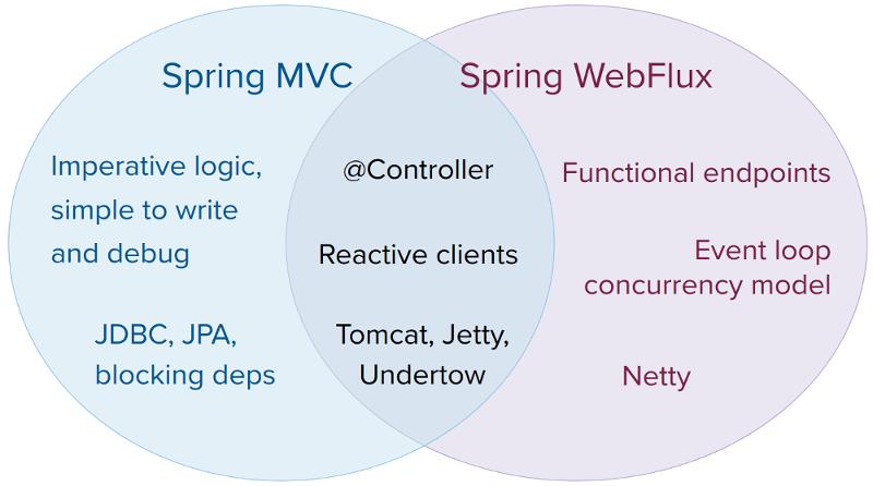 Spring Mvc X Spring Webflux