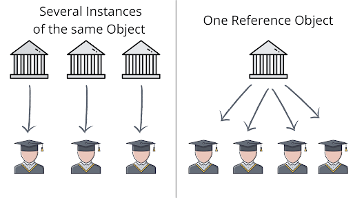 Graphic example of a reference object