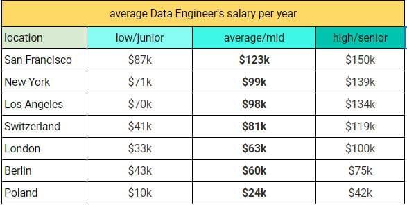 average data engineer's salary per year