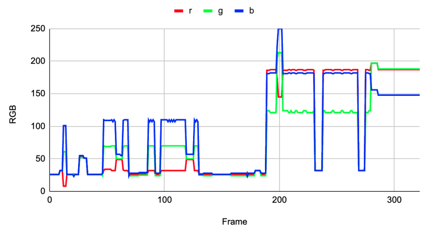 Graph before