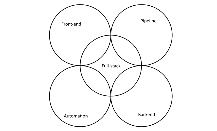 A diagram representing how a full-stack developer role overlaps other developer roles but are not experts in those areas.