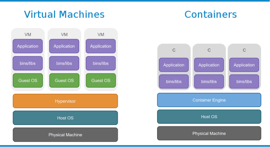 docker-guide-vm-vs-container