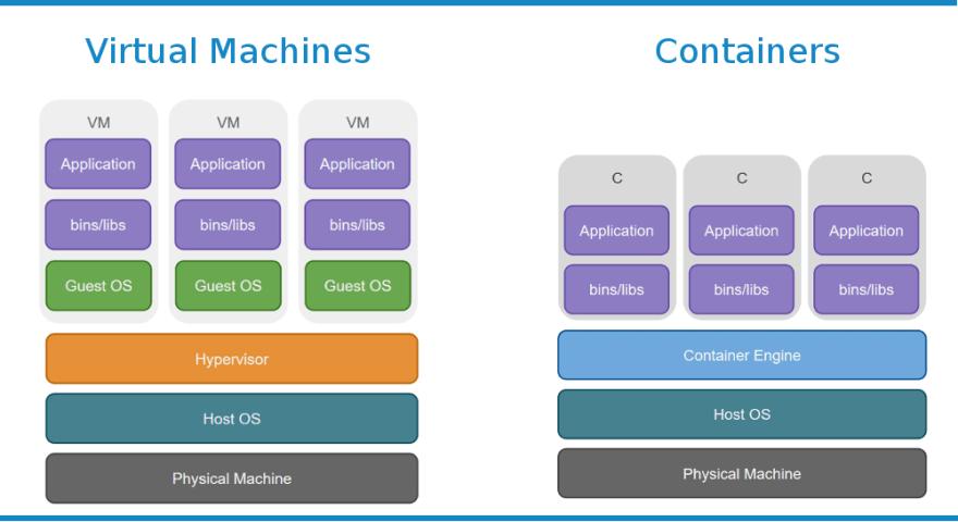 docker-guide-vm-vs-container