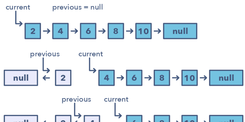 10 Data Structure and Algorithms Articles Beginners Should Read this Weekend
