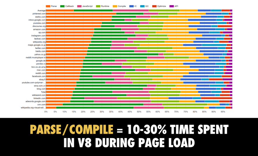 Parse and compile time chart of the most popular websites