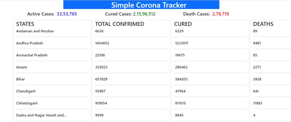 Cover image for Corona Tracker | Django Project |