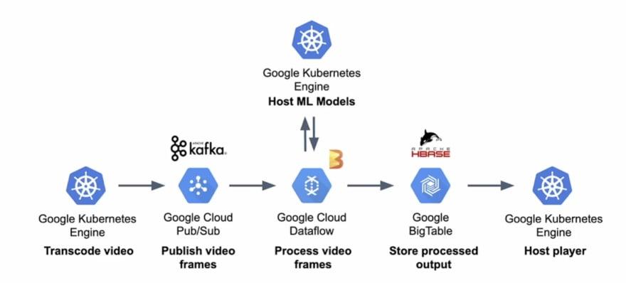 GoogleArchitecture
