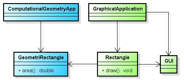 Design SRP-proof