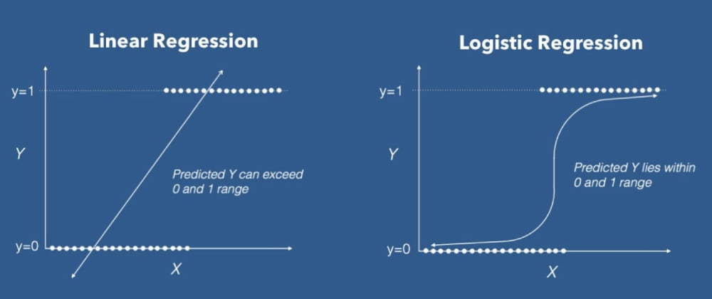 Cover image for Logistic Regression!!!!