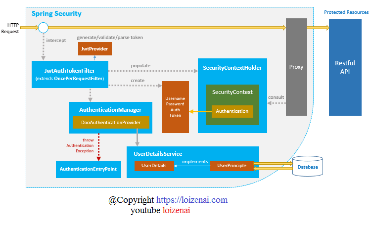 SpringBoot Security JWT Token Authentication Architecture Diagram BackEnd