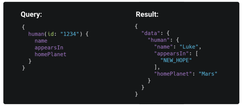 Query and its result example