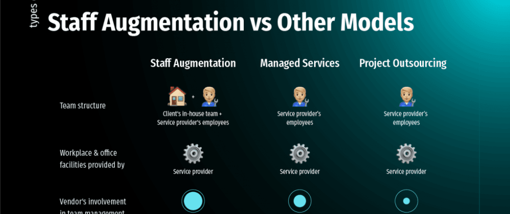 Cover image for When Staff Augmentation is Best Option for Startups