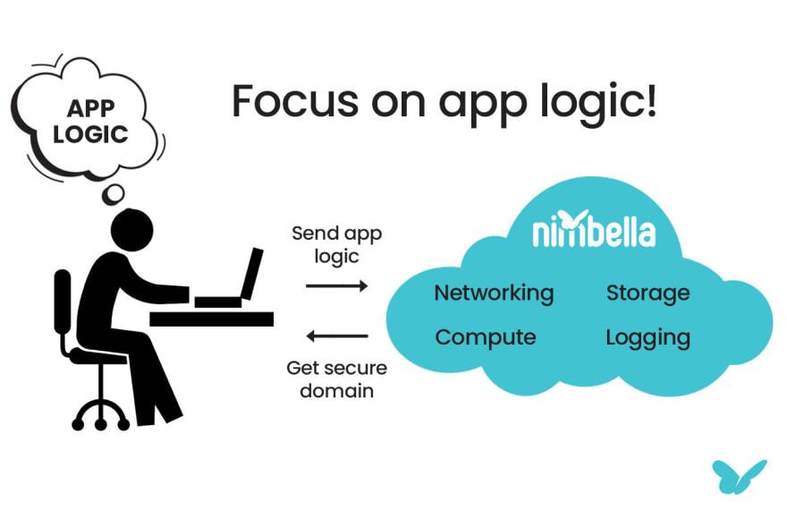 Nimbella app logic