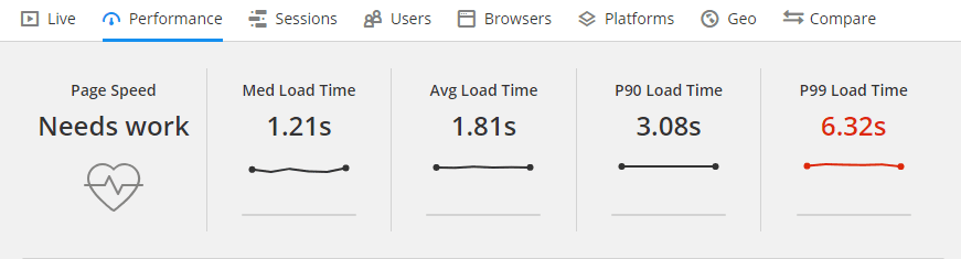 Screenshot of median load times - a Real User Monitoring best practice