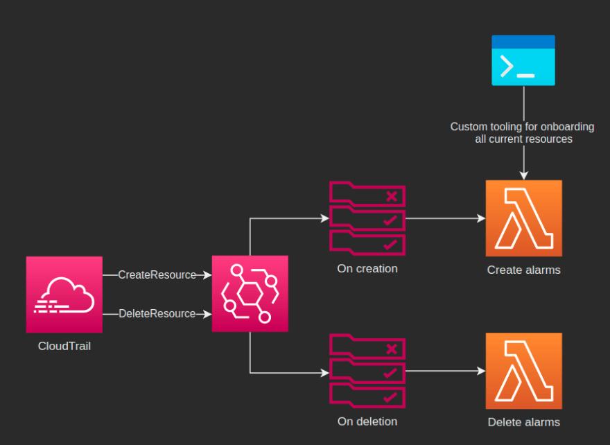Alarm creation and deletion diagram