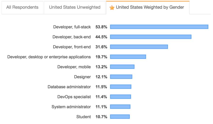 developer type weighted