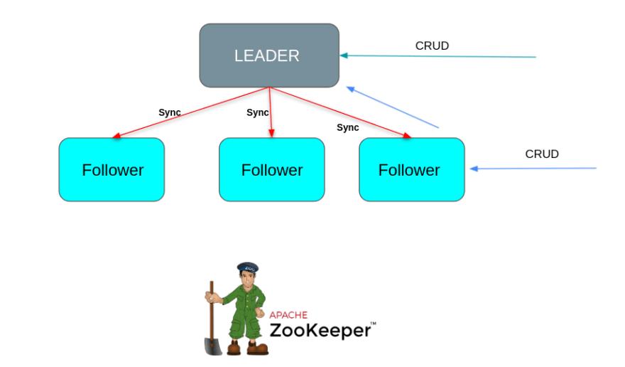 ZCache architecture