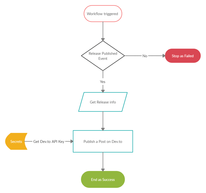 Action hackathon Flowchart