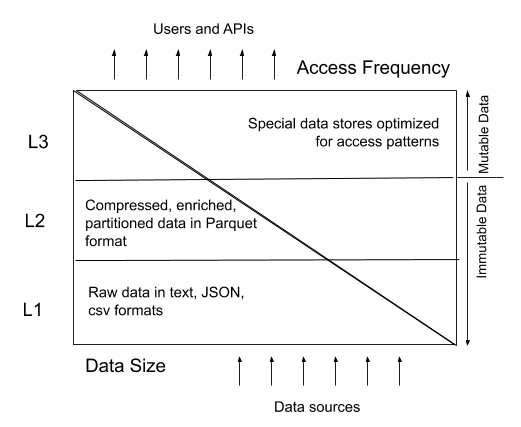Data Size to Access Scale Balance