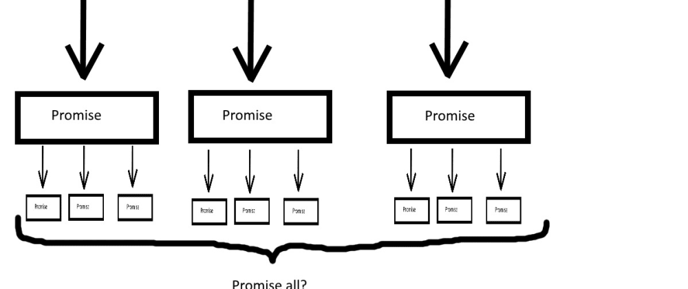Cover image for Handling async operations and promise values in javascript arrays