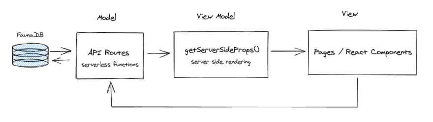 Next.js MVVM pattern diagram