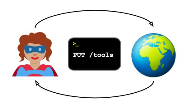Put Tools