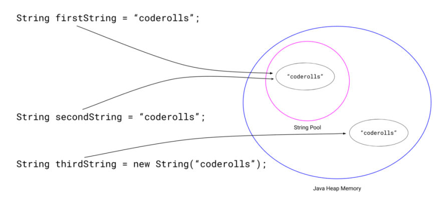"""'firstString' and 'secondString' pointing towards the """"coderolls"""" string in string pool and 'thirdString' pointing towards the """"coderolls"""" in java heap space."""