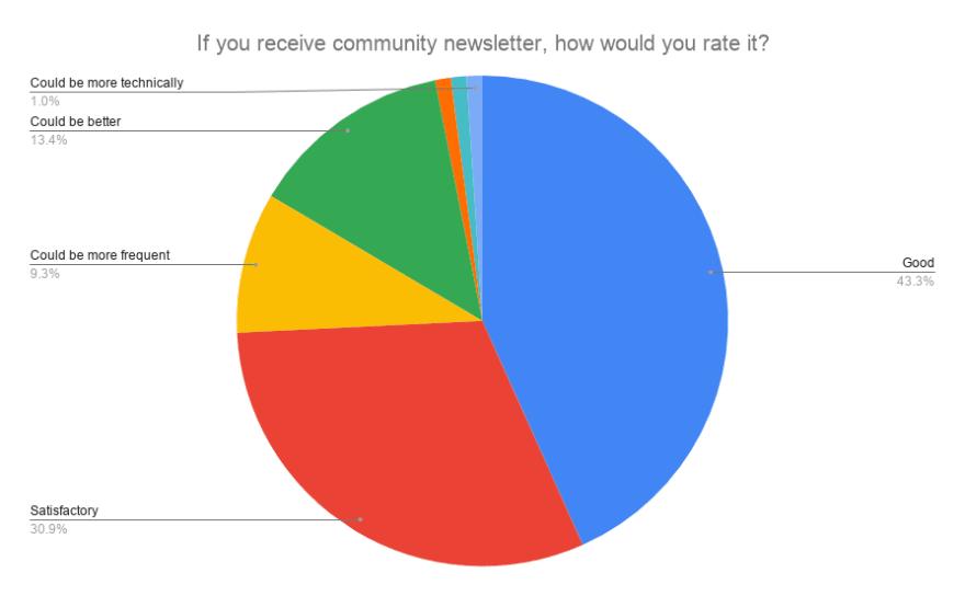 Newsletter rating