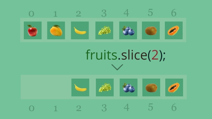 Javascript Array Slice Method: The default end parameter is length of the array