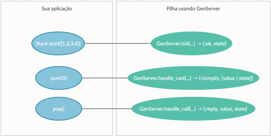 diagrama sobre o uso do GenServer