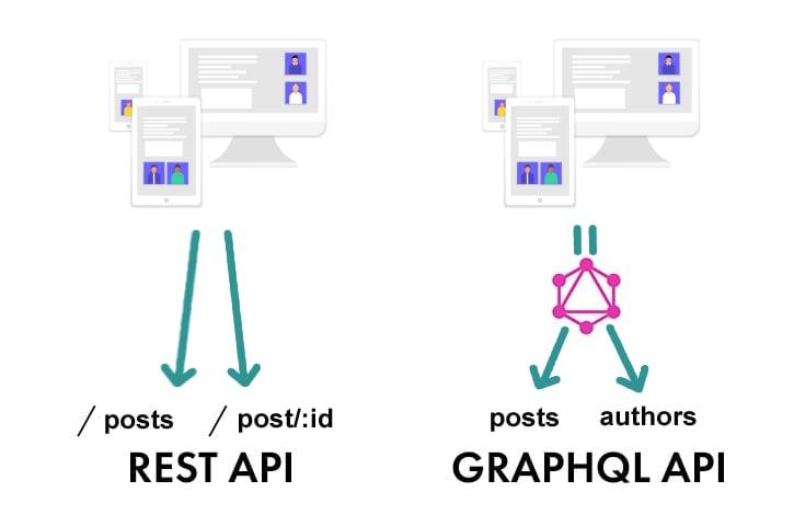 GraphQL vs REST data fetching