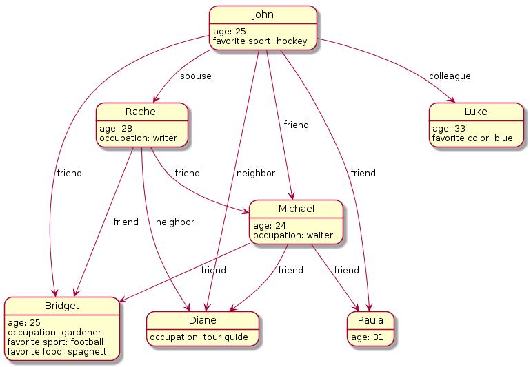 Graph database diagram