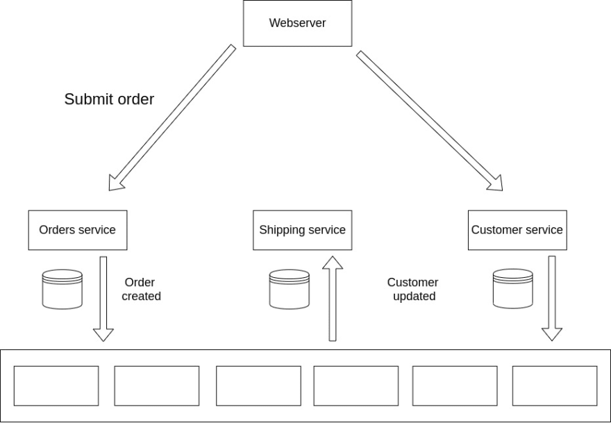 communication-using-events.jpg