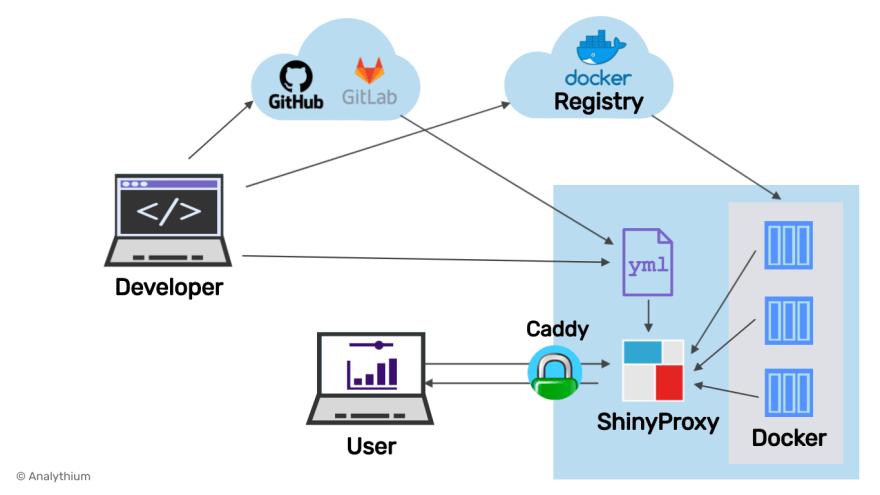 ShinyProxy setup with Caddy server.