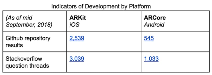 Comparing Google ARCore and Apple ARKit - DEV Community 👩 💻👨 💻