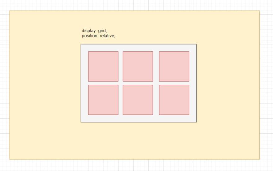 Exemplo de display grid contendo 6 elementos filhos