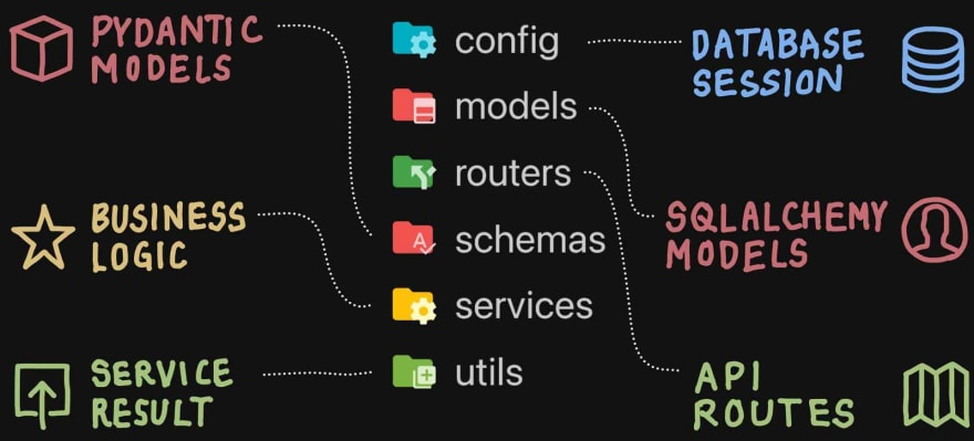 Directory Structure Overview