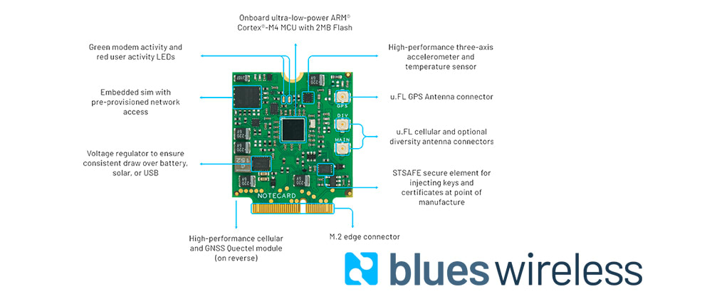 Cover image for The Easiest Way to Add Cellular to the Raspberry Pi