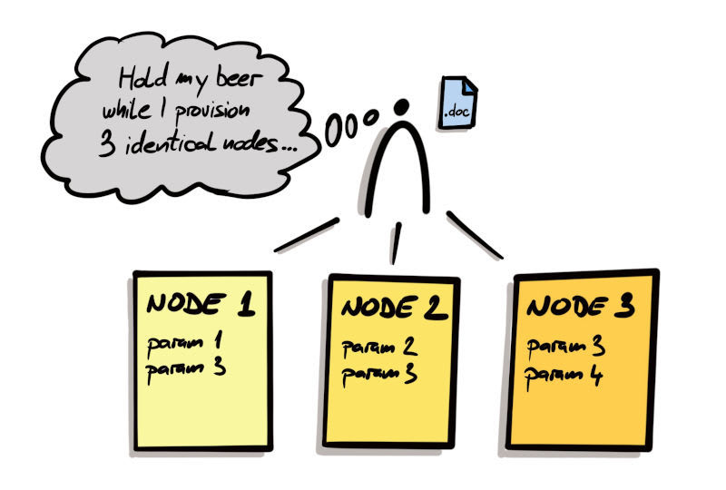 Manual server provisioning. Completely hypothetical situation. Never happened.