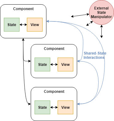 Figure 2: Component Tree with State Interactions