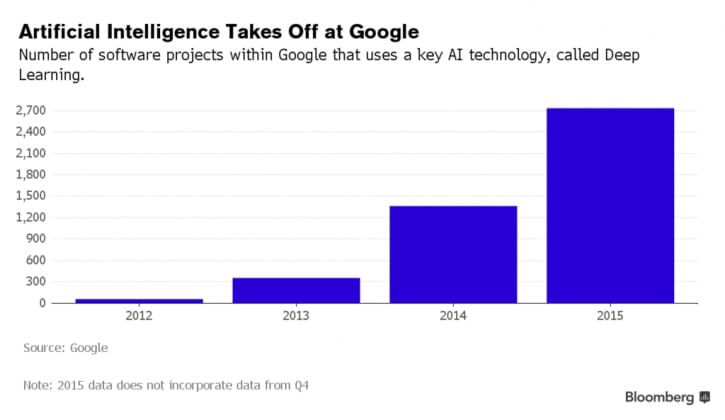 The Machine Learning Trend at Google