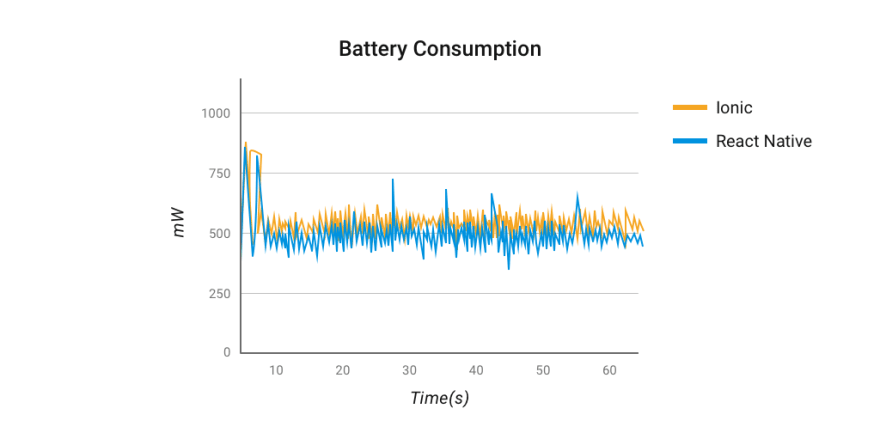 Battery-usage-for-Addition-and-Deletion-React-Native-vs-Ionic