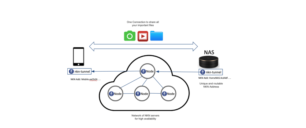 Cover image for Secure Remote File Access for  Network Attached Storage (NAS)