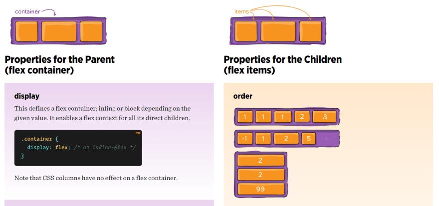Flexbox Cheat Sheet Screenshot