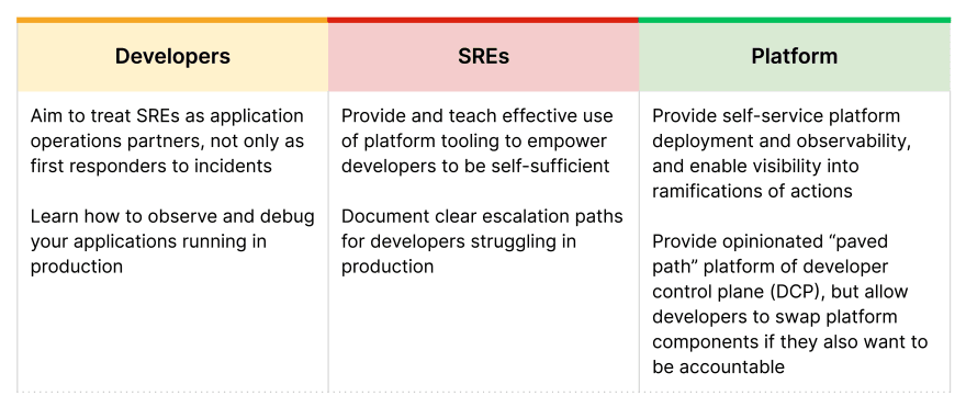 Chart describing how orgs, SRE teams, and devs can support the new dev paradigm
