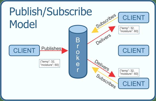 MQTT Publish-Subscribe Model
