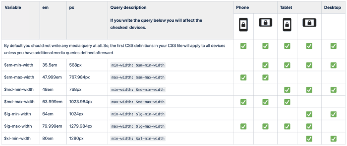 """Screenshot of an information table with 7 columns and 8 rows plus the header row. The columns are """"Variable"""", """"em"""", """"px"""", """"Query description: If you write the query below you will afftect the checked devices."""", """"Phone"""" which is spilt into two columns, """"Tablet"""" which is slit into two columns, and """"Desktop""""."""